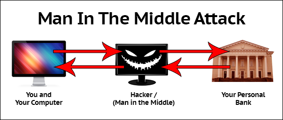man in the middle attack